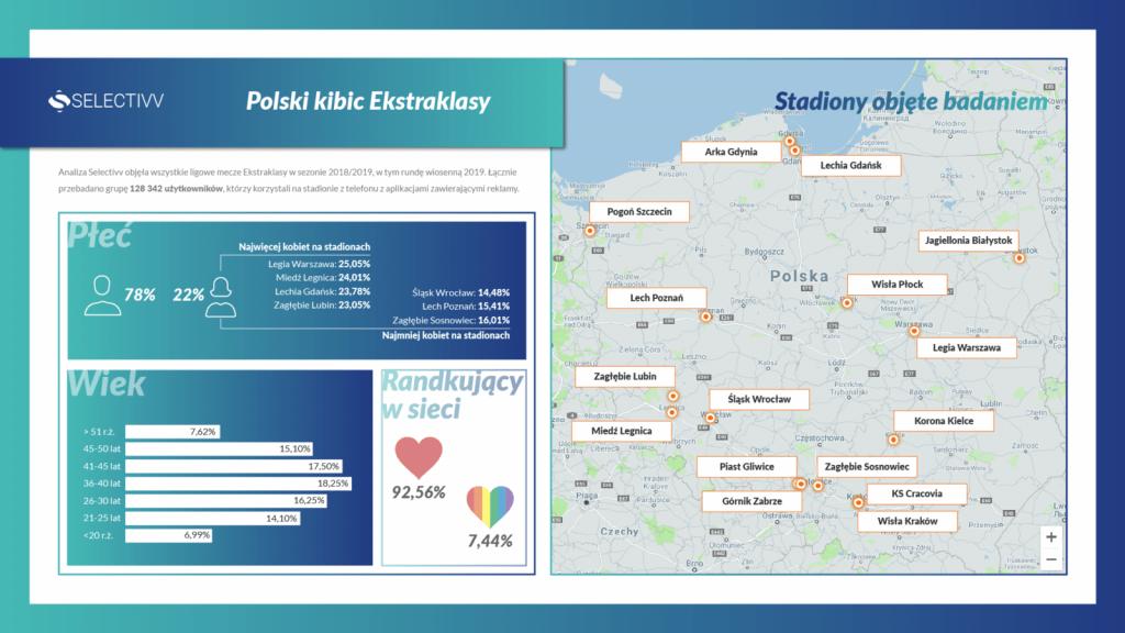 Selectivv Infografika - Kim jest kibic polskiej Ekstraklasy?
