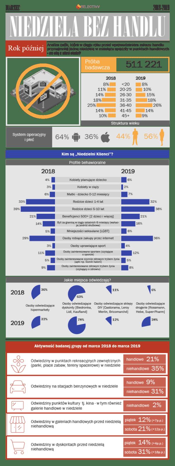 Infografika Selectivv - Niedziela bez handlu - analiza osób, które w ciągu roku przed wprowadzeniem zakazu handlu, przynajmniej jedną niedzielę w miesiącu spędziły w punktach handlowych