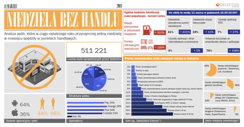 Analiza użytkowników smartfonów - Niedziela bez handlu