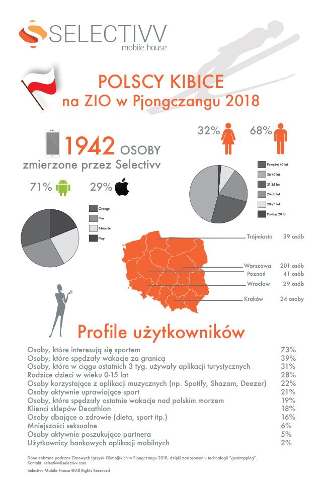 Profil polskiego kibica na ZIO w Pjongczangu 2018
