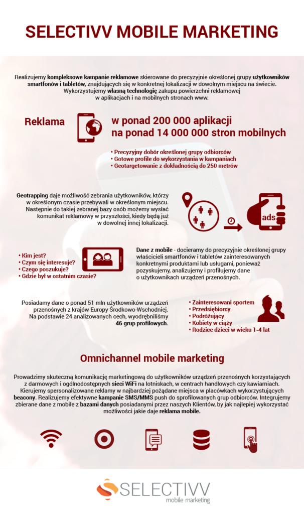 Selectivv-kompleksowe-kampanie-mobilne