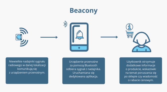 Beacony a geotrapping