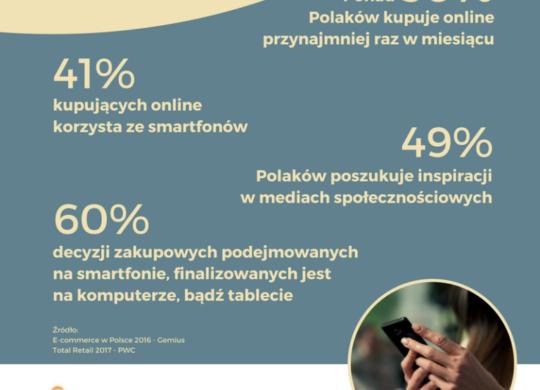 mcommerce-w-Polsce