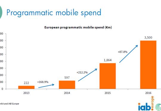 mobile-programmatic-wydatki