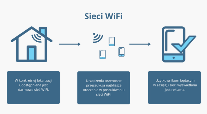 Sieci Wifi, a geotrapping