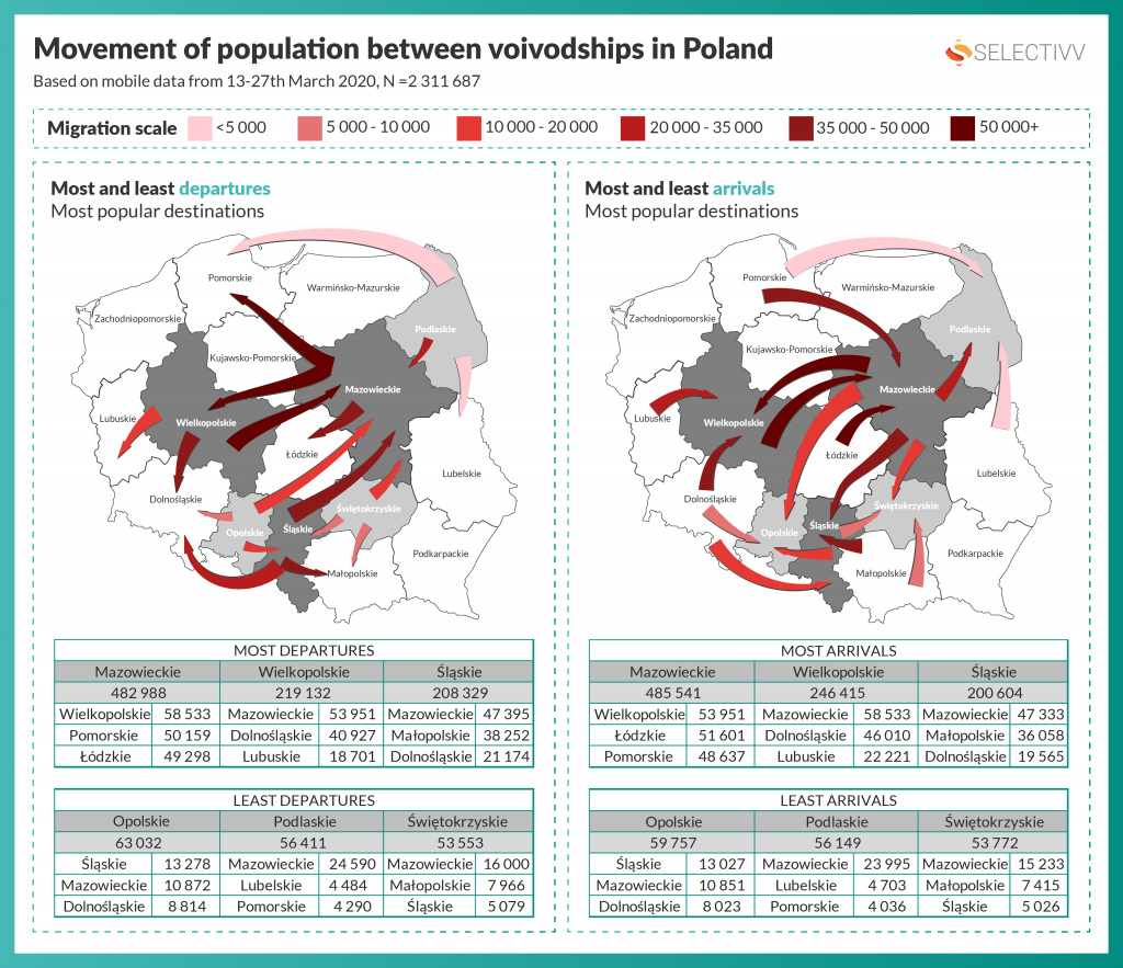 Selectivv. COVID-19 Movement of population between voivodships in Poland. Most / Last departures / arrivals and thair most popular destinations