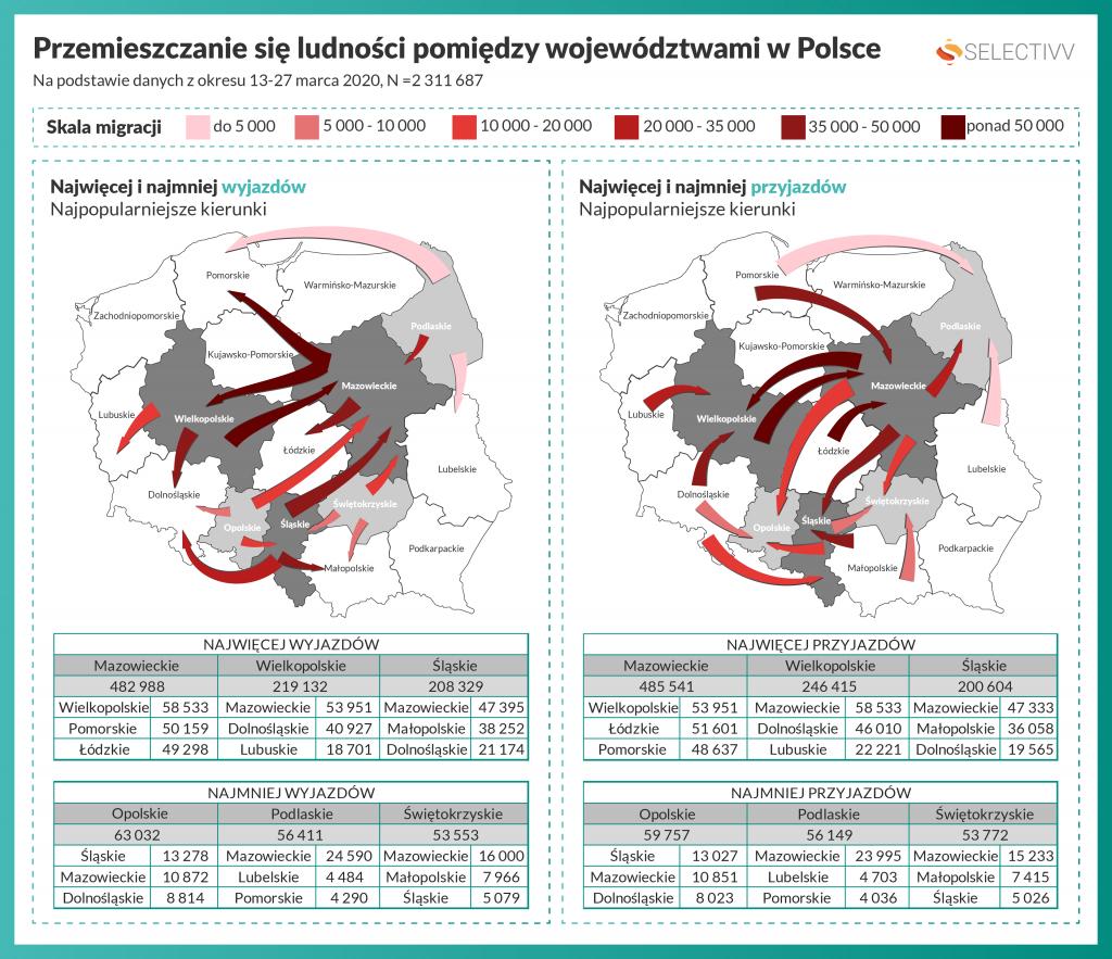 Selectivv. Covid-19 #zostanwdomu - Przemieszczanie się ludności pomiędzy województwami w Polsce - najmniej/najwięcej wyjazdów i przyjazdów.