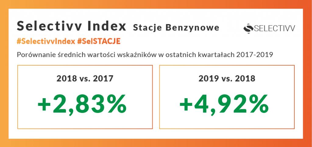 Selectivv - rynek paliw. Selectivv Index Stacje Benzynowe #SelSTACJE.Porównanie średnich wartości wskaźników w ostatnich kwartałach 2017-2019.