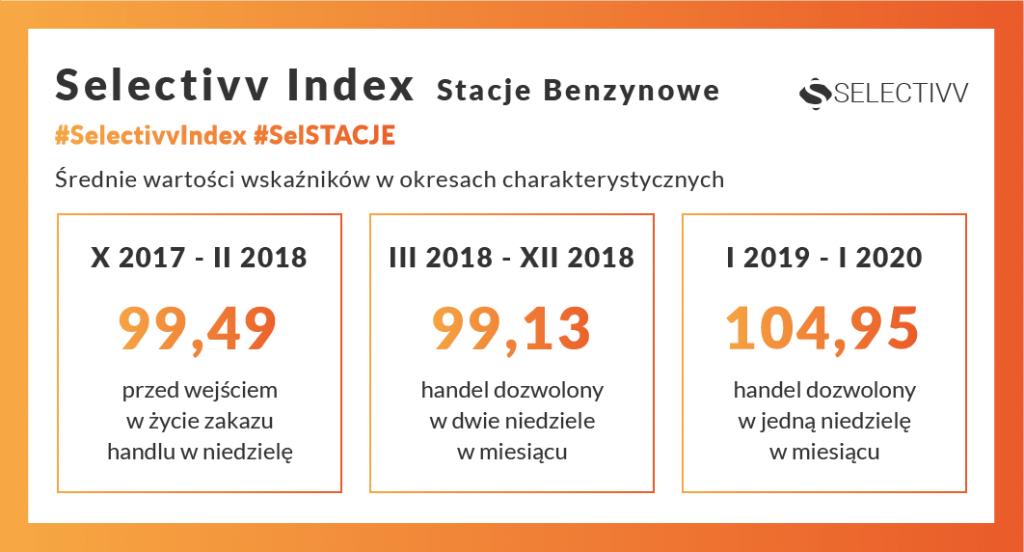 Selectivv - rynek paliw. Selectivv Index Stacje Benzynowe #SelSTACJE.Średnie wartości wskaźników w okresach charakterystycznych.