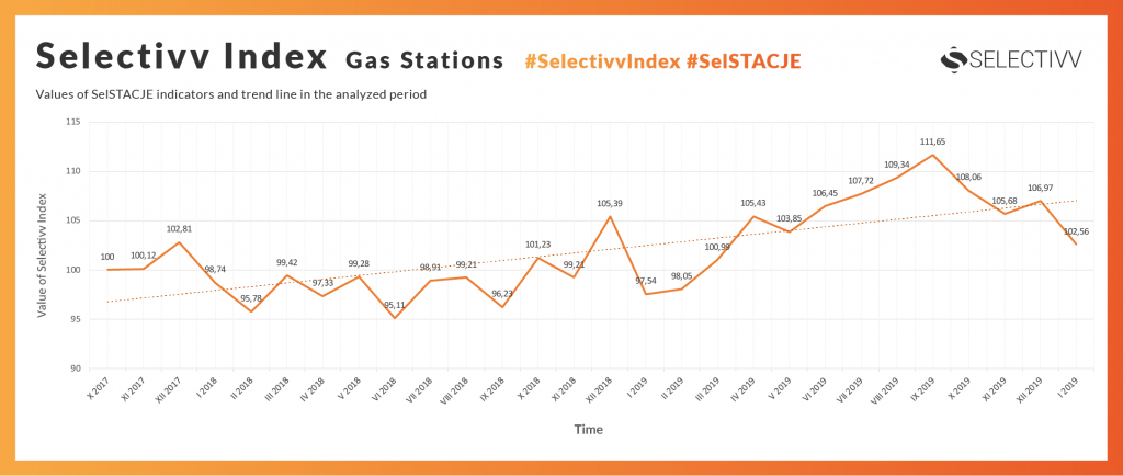 Selectivv - petrol market. Selectivv Index Stacje Benzynowe #SelSTACJE.Values of SelSTACJE indicators and trend line in the analyzed period.