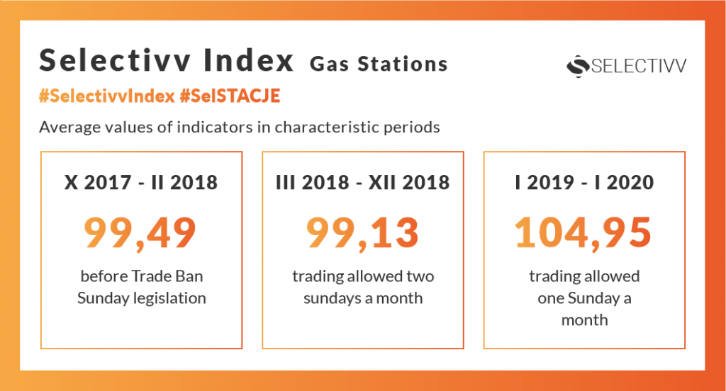 Selectivv - petrol market. Selectivv Index Stacje Benzynowe #SelSTACJE. Average values of indicators in characteristic periods.