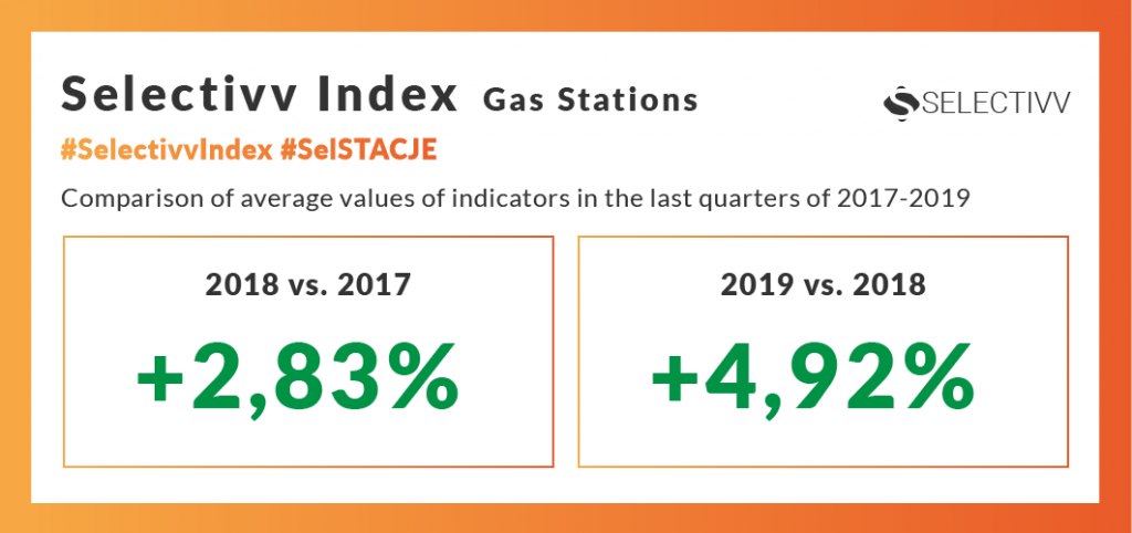 Selectivv - petrol market. Selectivv Index Stacje Benzynowe #SelSTACJE.Comparison of average values of indicators in the last quarters of 2017-2019