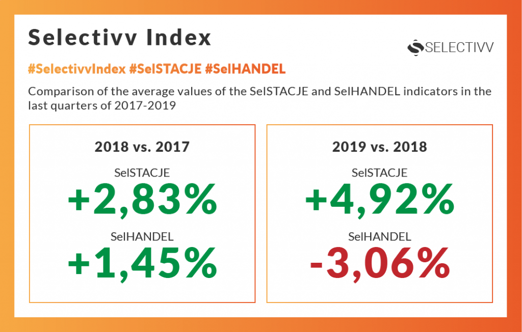 Selectivv - petrol market. Selectivv Index Stacje Benzynowe #SelSTACJE.Comparison of the average values of the SelSTACJE and SelHANDEL indicators in the last quarters of 2017-2019.