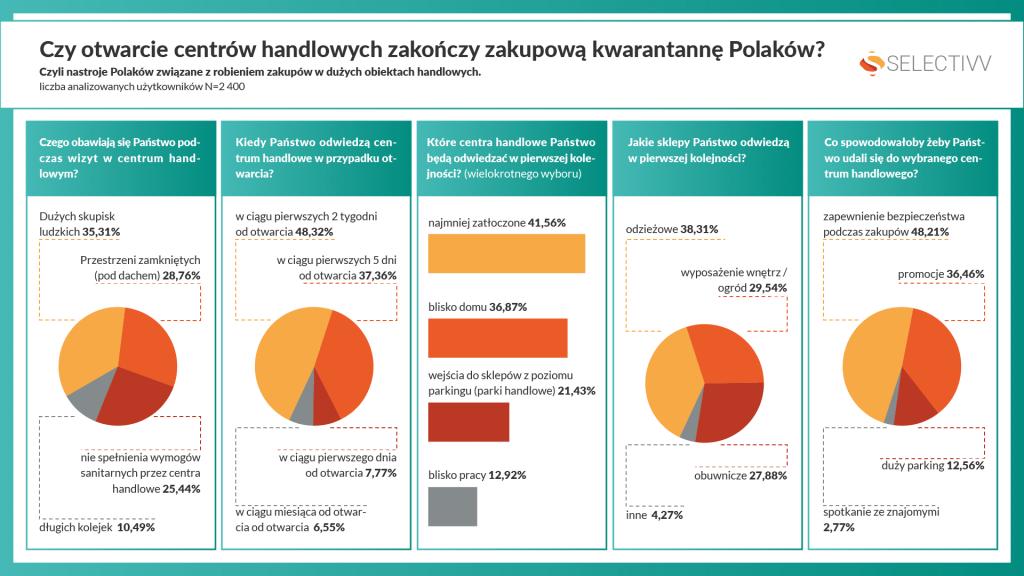 Czy otwarcie centrów handlowych zakończy zakupową kwarantannę Polaków?