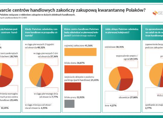 04.29._Czy otwarcie centrów handlowych zakończy zakupową kwarantannę Polaków-8