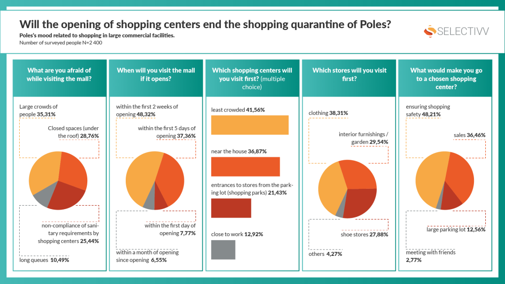 Selectivv. Will the opening of shopping centers end the shopping quarantine of Poles?