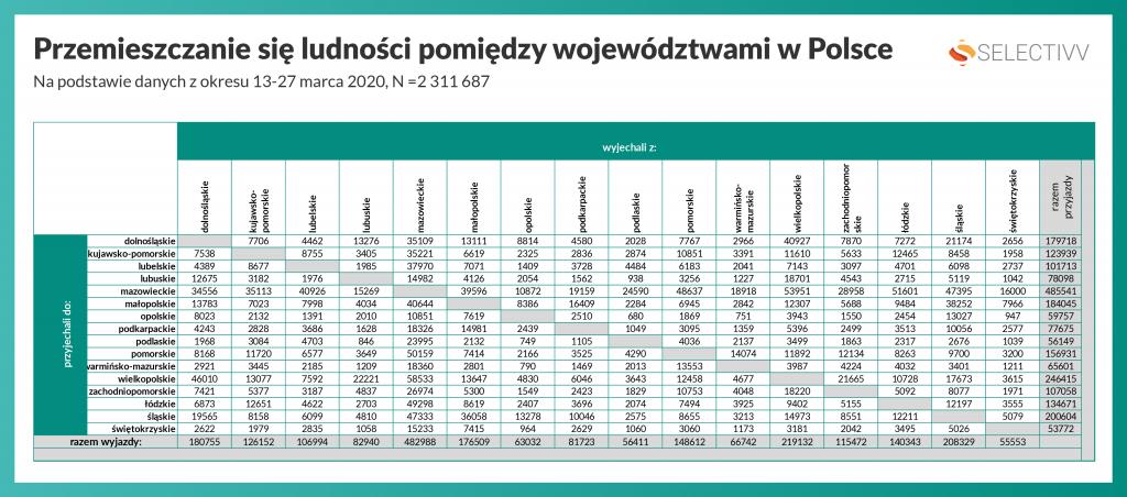 Selectivv. Covid-19 #zostanwdomu - Przemieszczanie się ludności pomiędzy województwami w Polsce - wszystkie województwa