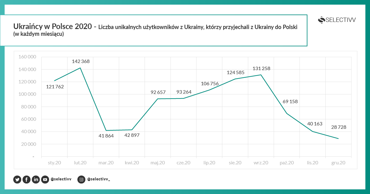 Selectivv - Ukraińcy w Polsce 2020 - Liczba unikalnych użytkowników z Ukrainy, którzy przyjechali z Ukrainy do Polski (w każdym miesiącu)