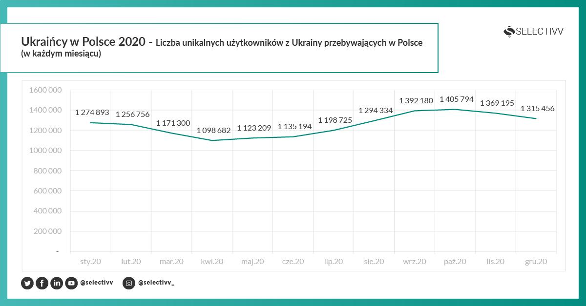 Selectivv - Ukraińcy w Polsce 2020 - Liczba unikalnych użytkowników z Ukrainy przebywających w Polsce (w każdym miesiącu)