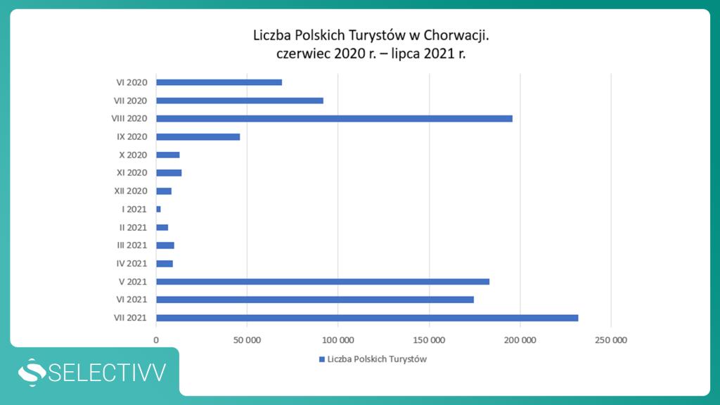 wykres - liczba polskich turystów w Chorwacji